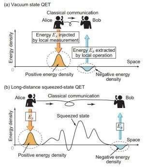 Quantum Energy Teleportation (QET)